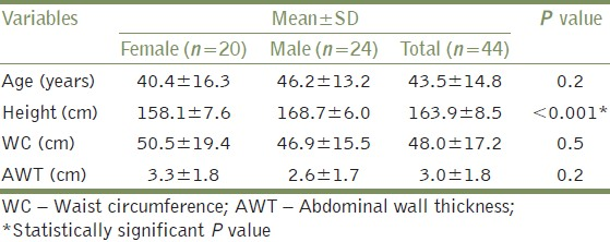 Table 1: Anthropometric variables in the 44 patients studied