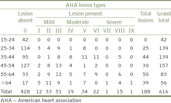 Table 4: Distribution of atherosclerotic lesion types in the circle of Willis by age groups