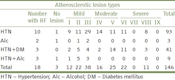 Table 5: Distribution of atherosclerotic lesions in the patients having risk factors of atherosclerosis