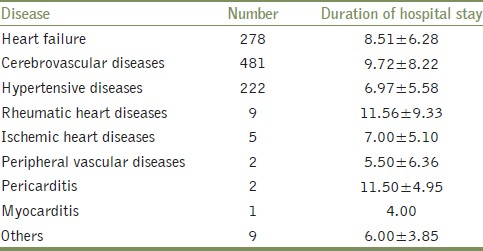 Table 5: Length of hospitalization