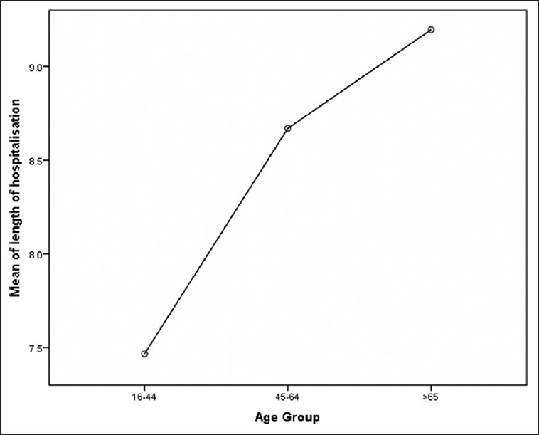 Figure 3: Length of hospitalization versus age group