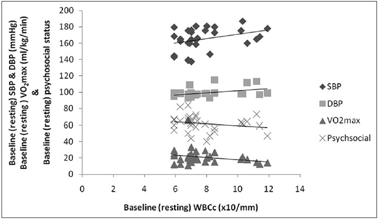 Figure 2: Correlation between pretest value for WBCc and other pretest values for other variables such as VO2max, psychosocial status, SBP, and DBP (<i>n</i> = 217). SBP <i>r</i> = 0.344** DBP <i>r</i> = 0.384** VO2 max <i>r</i> = -0.247** Psychosocial status <i>r</i> = -0.202* significant at 0.01**; significant at 0.05*