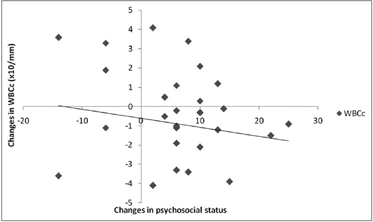 Figure 4: Correlation between training changes in psychosocial status and changes in WBCc (<i>n</i> = 112). WBCc r = -0.202* Significant at 0.05*