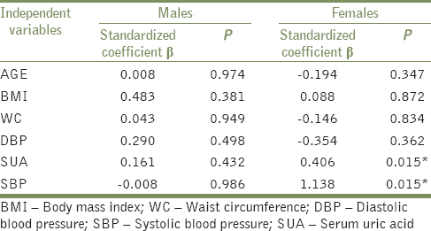 Table 4: Multiple linear regression analysis for left ventricular mass index in men and women with hypertension