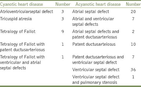 Table 2: Distribution of congenital heart disease among the study subjects