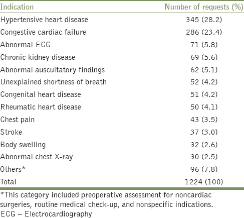 Table 1: Indications for echocardiography as documented on request forms