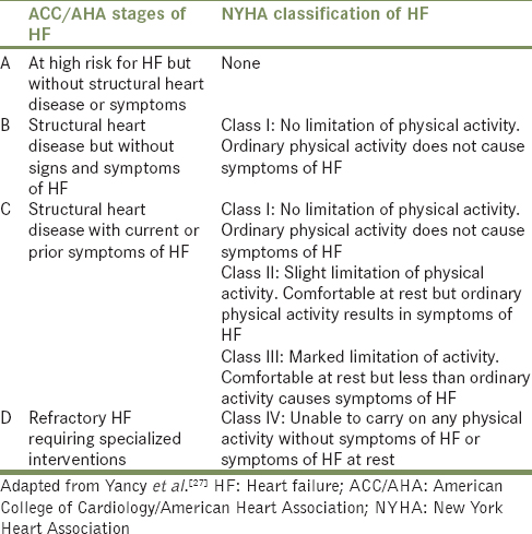 Heart failure: Definition, classification, and