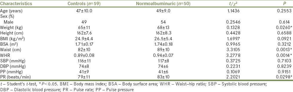 Table 1: Sociodemographic and anthropometric data (mean±standard deviation) variation between healthy controls and normotensive normoalbuminuric diabetics