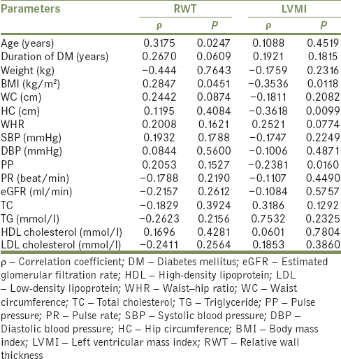 Table 4: Correlation coefficient of clinical and biochemical variables compared with relative wall thickness and left ventricular mass index in normotensive diabetic patients (significant if <i>P</i><0.05)