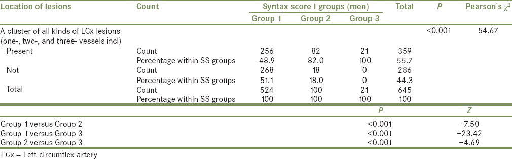 Table 10: Distribution of cluster of left circumflex artery lesions inside men according to Syntax score I groups
