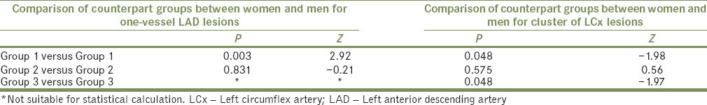 Table 11: Comparison of counterpart groups between women and men for one.vessel left anterior descending artery lesions and cluster of left circumflex artery lesions