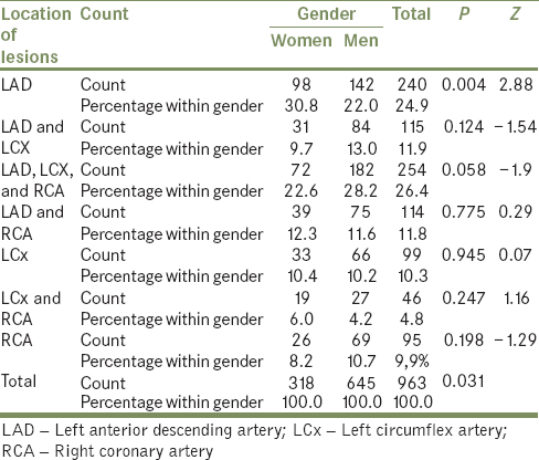 Table 2: Distribution of lesions according to gender