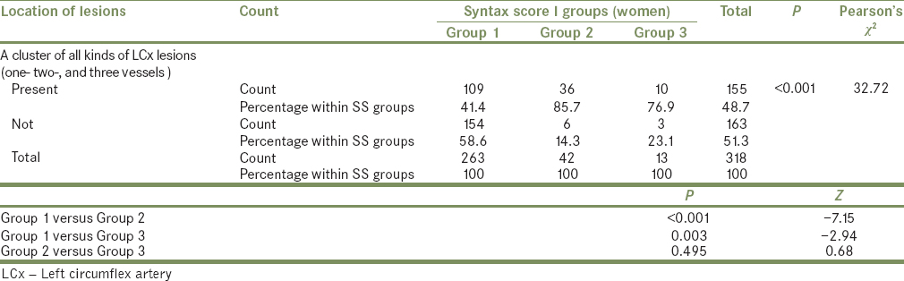 Table 8: Distribution of cluster of left circumflex artery lesions inside women according to Syntax score I groups