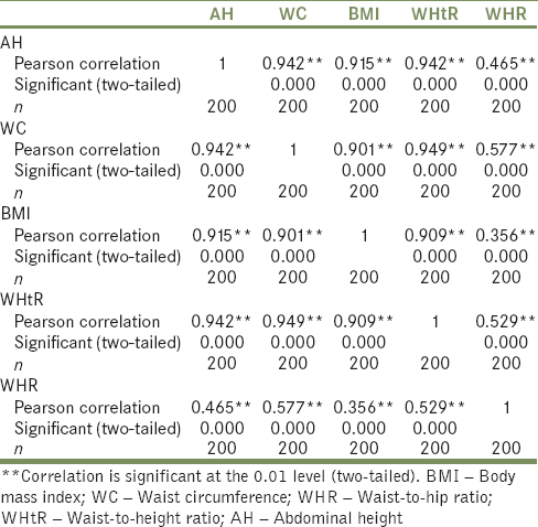 Table 2: Correlations between abdominal height and common anthropometric indices