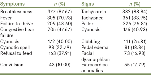Prevalence, profile, and pattern of congenital heart disease in