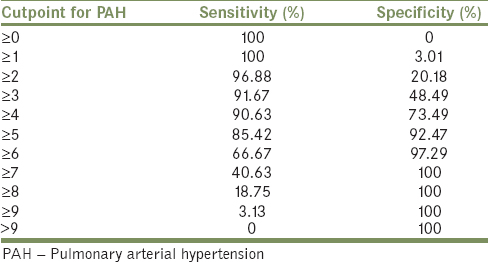 Table 3: Cut points for diagnosing pulmonary arterial hypertension in all possible scores