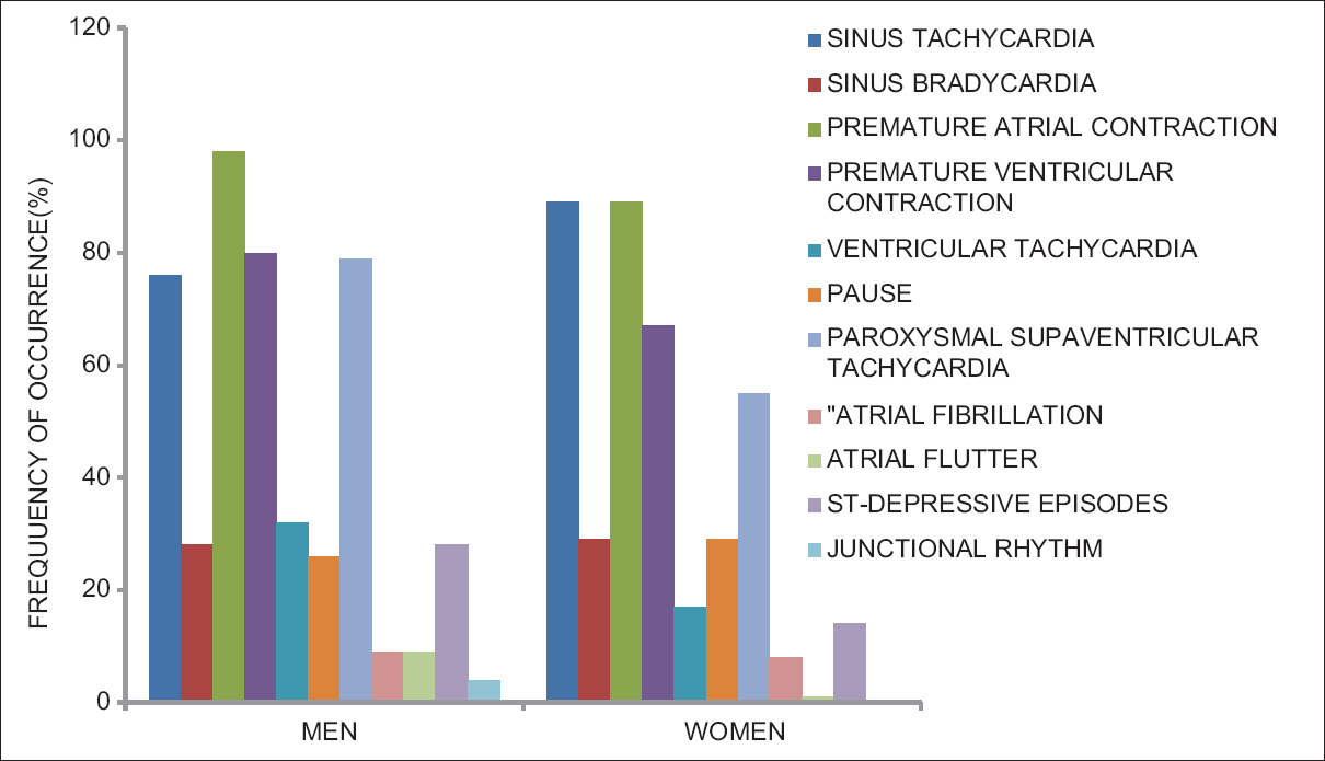Figure 1: Gender frequency of occurrence of different abnormalities from ambulatory electrocardiography