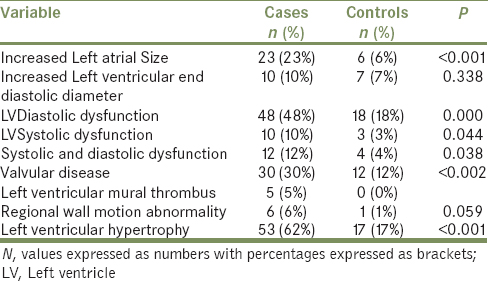 Table 2: Abnormal echocardiographic findings in the study population
