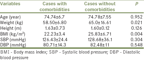 Table 2: Comparison of demographic variables of cases with  and without comorbidities