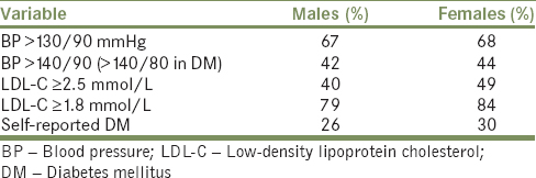 Table 2: Prevalence (%) of elevated blood pressure, raised low-density lipoprotein cholesterol, and self-reported diabetes mellitus by sex at the interview