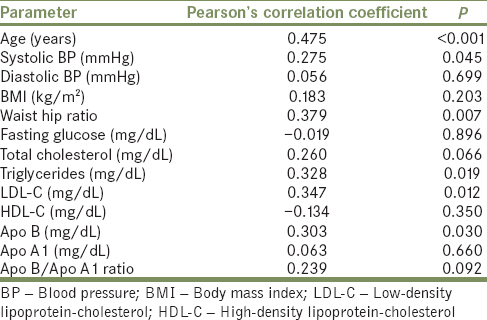 Table 2: Association of carotid intima-media thickness with clinical and laboratory parameters among hypertensive participants
