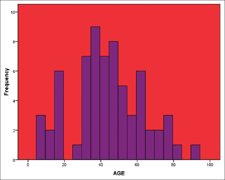 Figure 4: The age distribution of RHD patients in the Abeokuta Heart Disease registry<sup>[68]</sup>