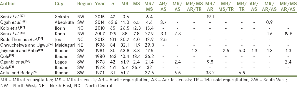 Table 5: Pattern of valve abnormalities from various studies in Nigeria