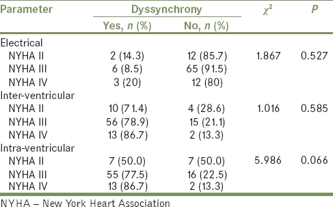 Table 1: Relationship between dyssynchrony and New York Heart Association class