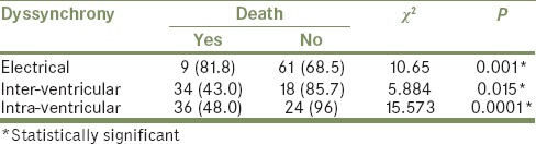 Table 4: Relationship between dyssynchrony and death