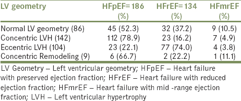 Table 8: Distribution of left ventricular systolic function among patients with various categories of left ventricular geometry